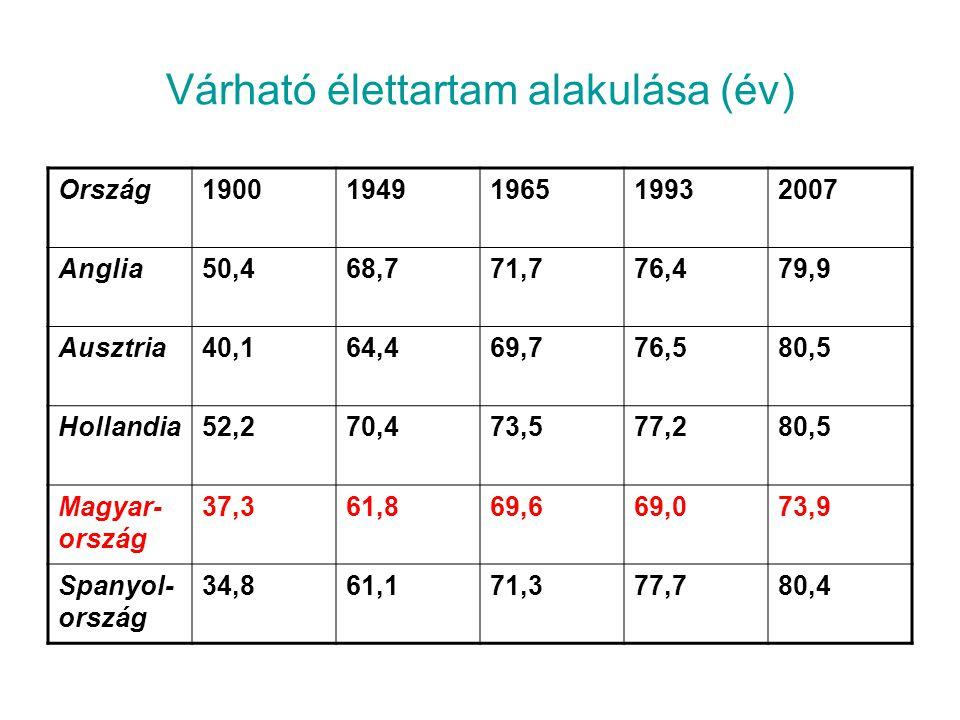 Várható élettartam alakulása (év)