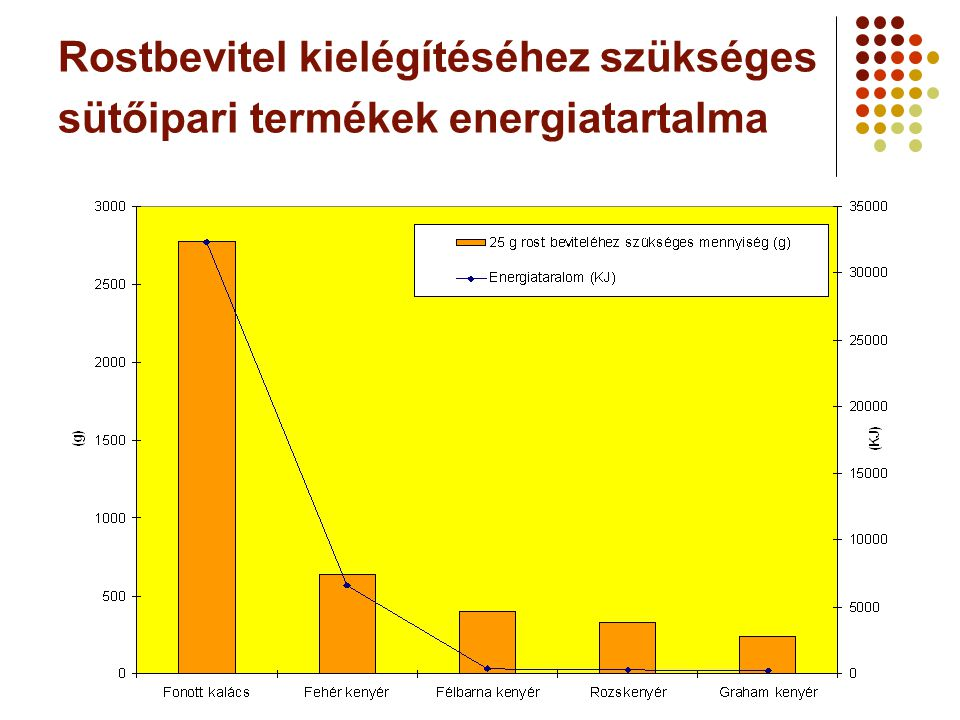 Rostbevitel kielégítéséhez szükséges sütőipari termékek energiatartalma