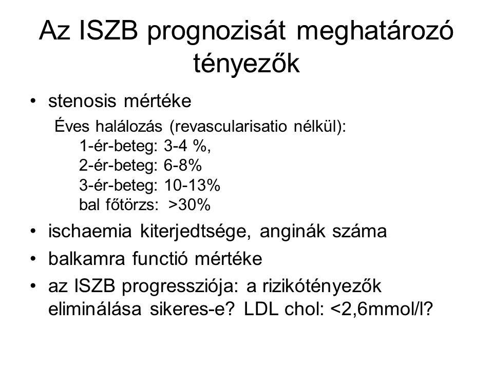 Az ISZB prognozisát meghatározó tényezők
