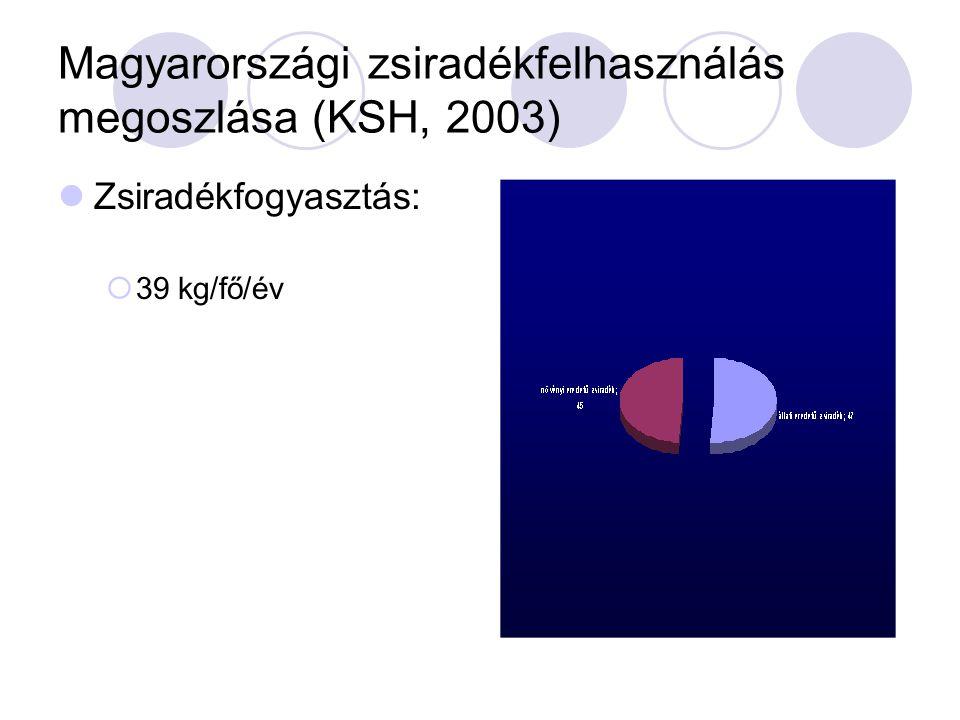 Magyarországi zsiradékfelhasználás megoszlása (KSH, 2003)