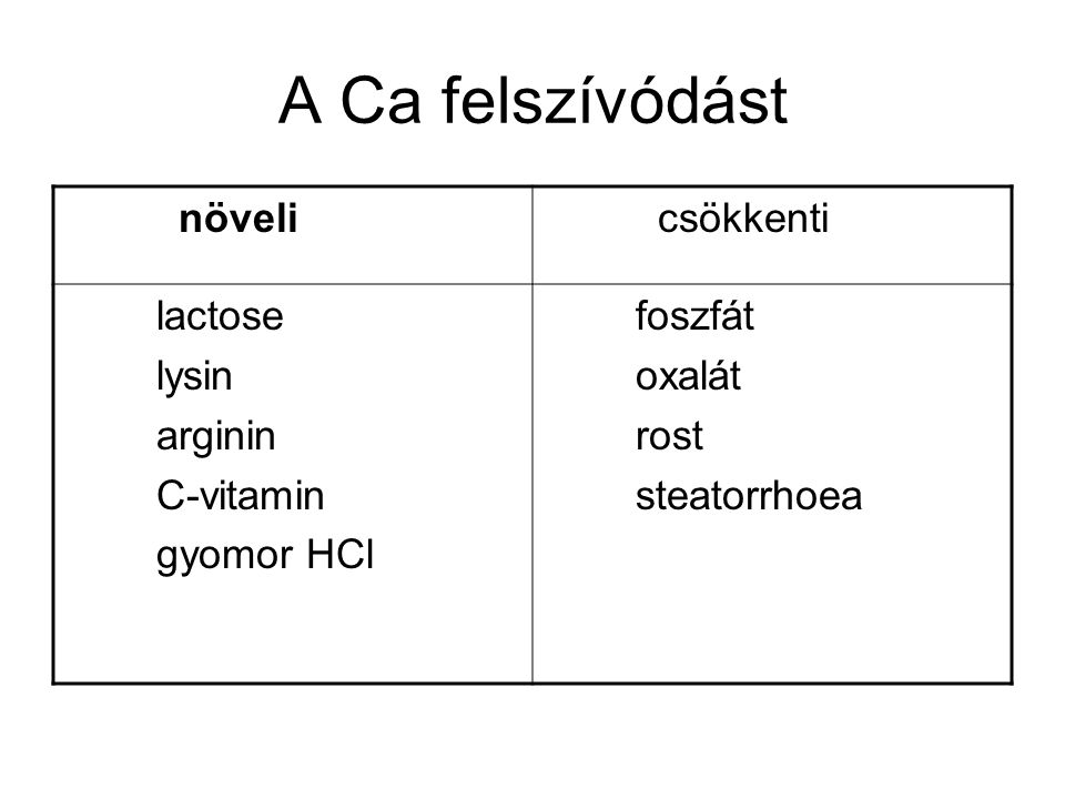A Ca felszívódást növeli csökkenti lactose lysin arginin C-vitamin