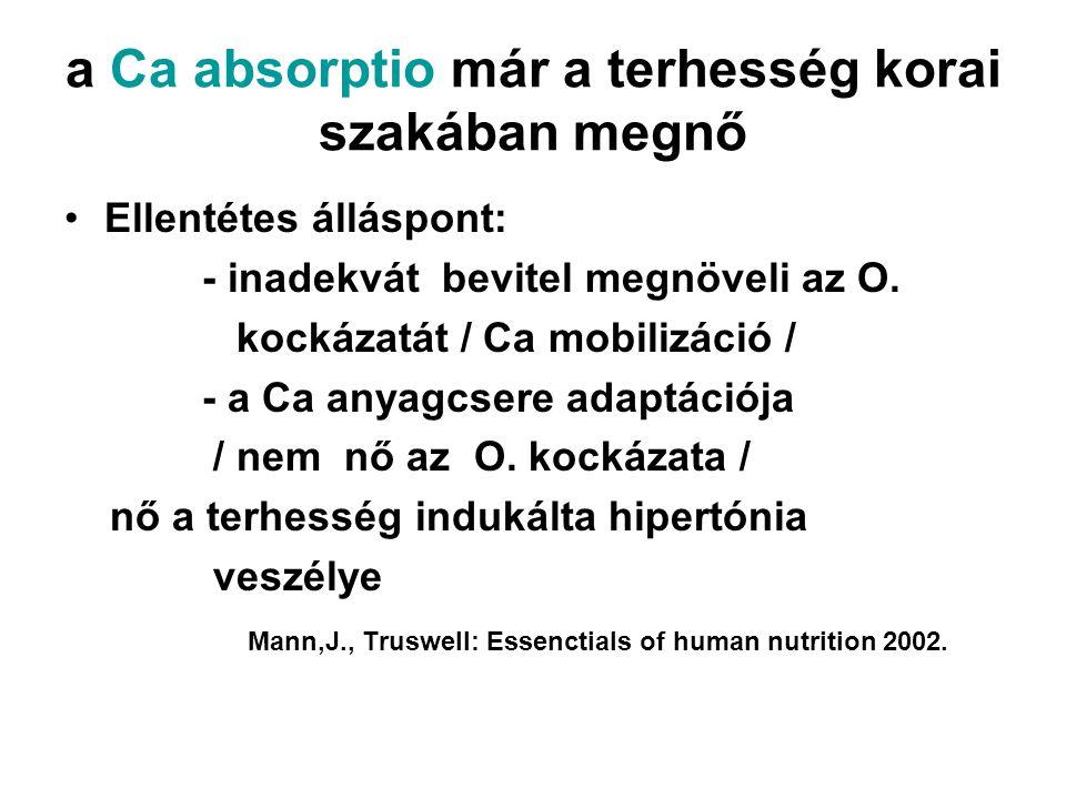 a Ca absorptio már a terhesség korai szakában megnő