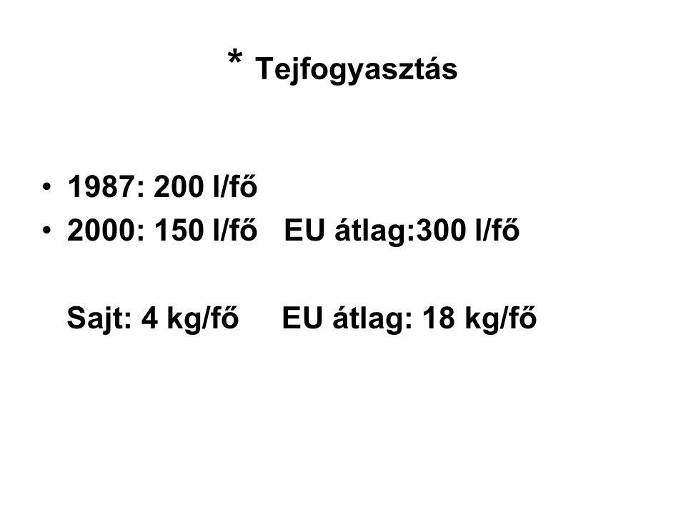 * Tejfogyasztás 1987: 200 l/fő 2000: 150 l/fő EU átlag:300 l/fő