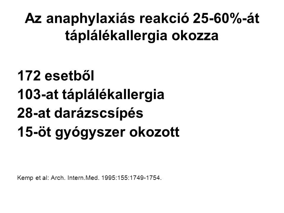Az anaphylaxiás reakció 25-60%-át táplálékallergia okozza