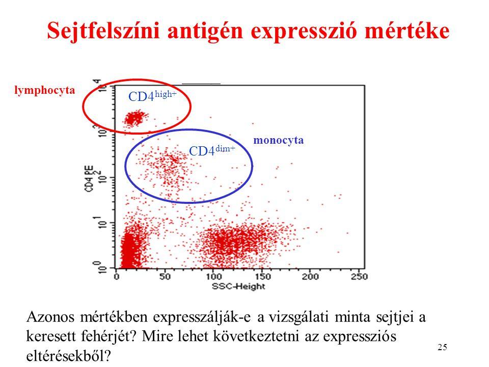Sejtfelszíni antigén expresszió mértéke