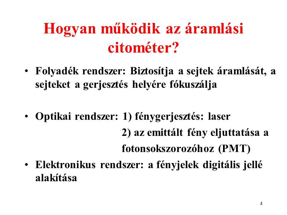 Hogyan működik az áramlási citométer