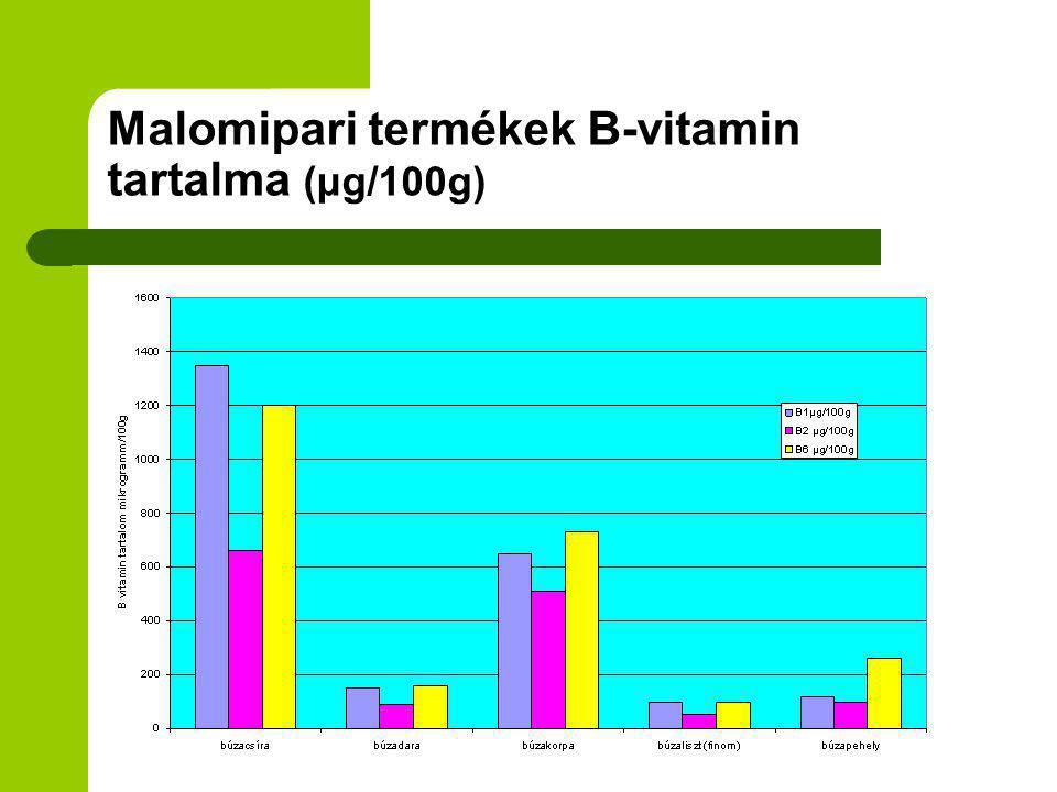 Malomipari termékek B-vitamin tartalma (μg/100g)