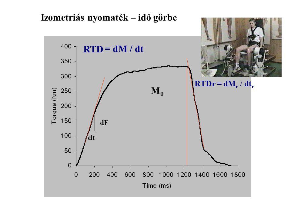 Izometriás nyomaték – idő görbe