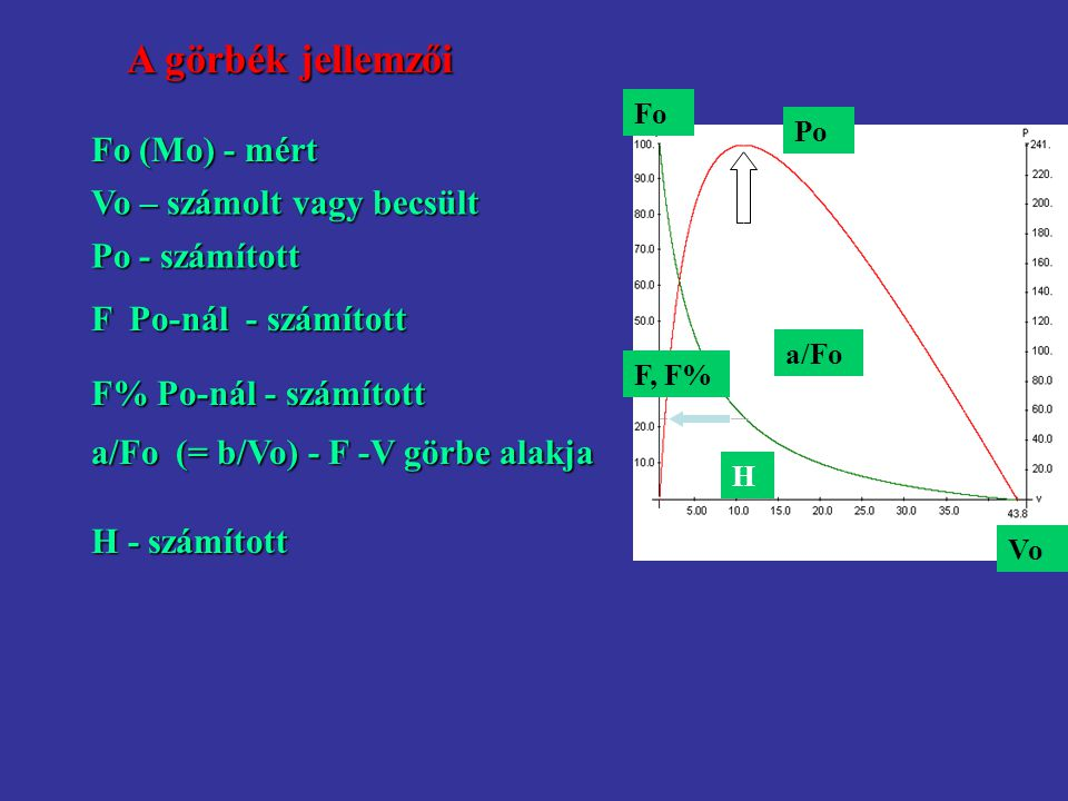 A görbék jellemzői Fo (Mo) - mért Vo – számolt vagy becsült