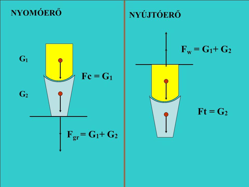 NYOMÓERŐ NYÚJTÓERŐ Fw = G1+ G2 G1 Fc = G1 G2 Ft = G2 Fgr = G1+ G2