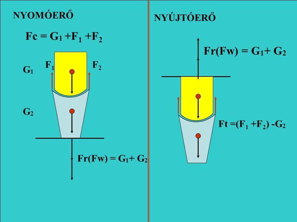Fc = G1 +F1 +F2 Fr(Fw) = G1+ G2 NYOMÓERŐ NYÚJTÓERŐ F1 F2 G1 G2