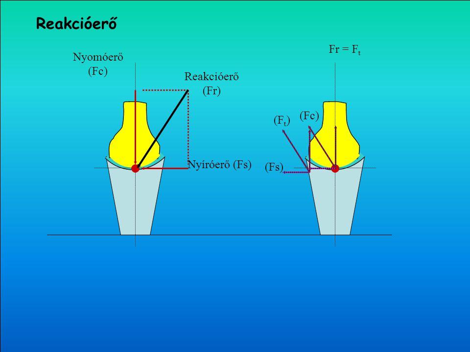 Reakcióerő Fr = Ft Nyomóerő (Fc) Reakcióerő (Fr) (Fc) (Ft)