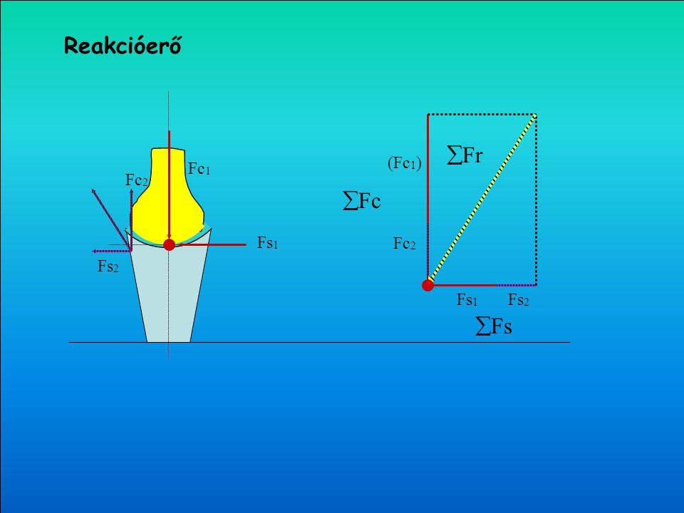 Reakcióerő Fr (Fc1) Fc1 Fs1 Fs2 Fc2 Fc Fc2 Fs1 Fs2 Fs