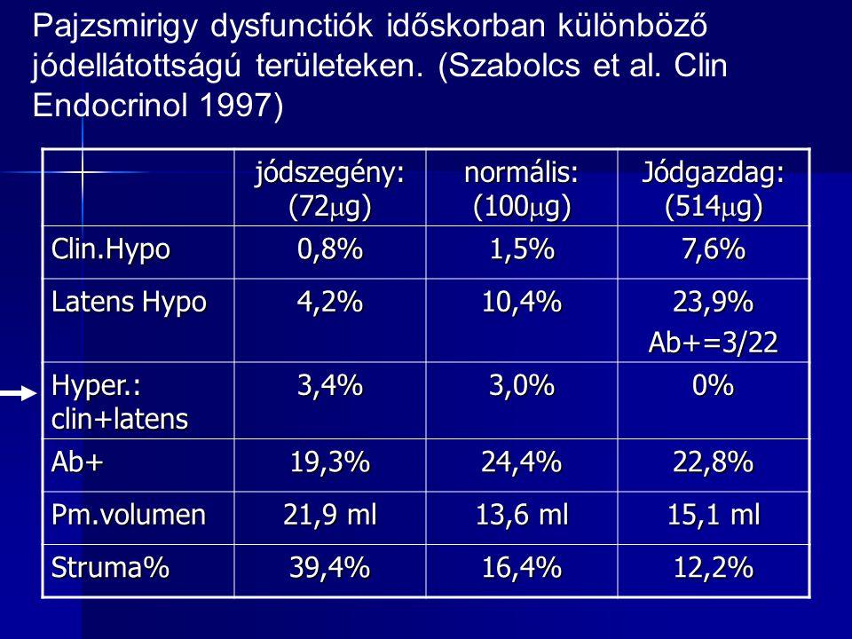 Pajzsmirigy dysfunctiók időskorban különböző jódellátottságú területeken. (Szabolcs et al. Clin Endocrinol 1997)
