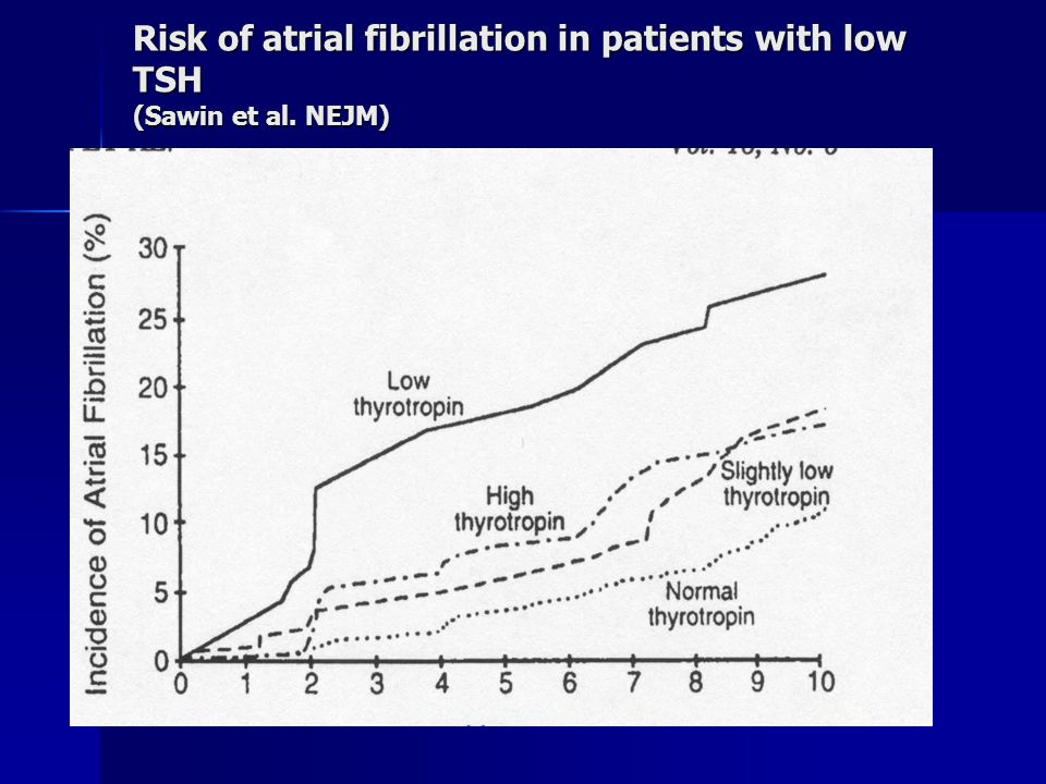 Risk of atrial fibrillation in patients with low TSH (Sawin et al