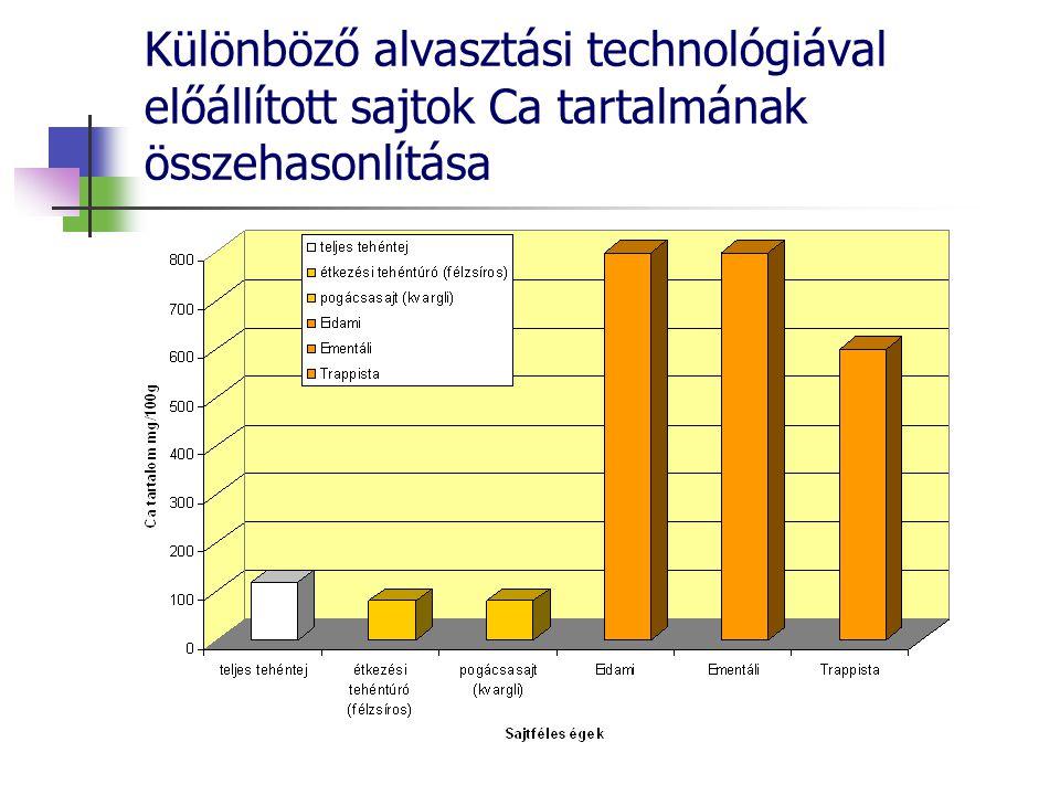 Különböző alvasztási technológiával előállított sajtok Ca tartalmának összehasonlítása