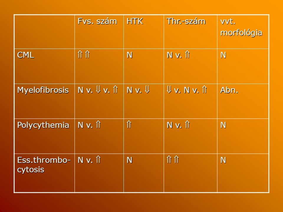 Fvs. szám HTK. Thr.-szám. vvt. morfológia. CML.   N. N v.  Myelofibrosis. N v.  v.  N v. 