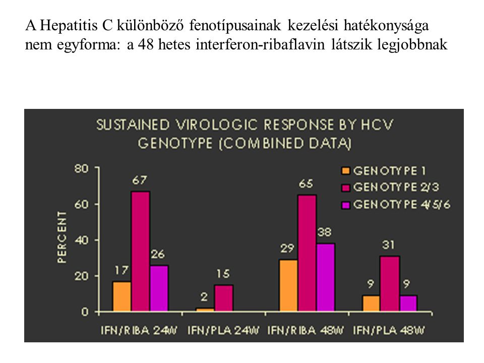 A Hepatitis C különböző fenotípusainak kezelési hatékonysága nem egyforma: a 48 hetes interferon-ribaflavin látszik legjobbnak