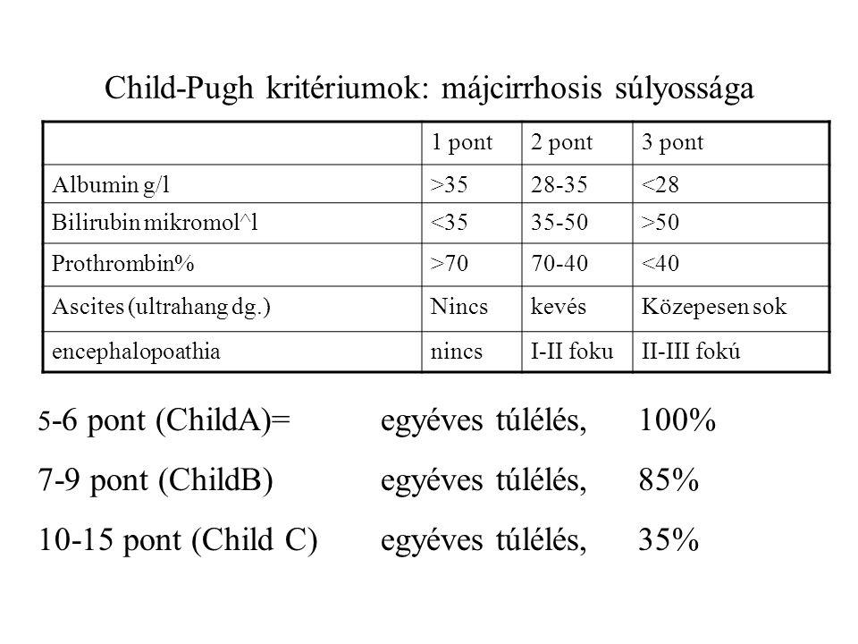Child-Pugh kritériumok: májcirrhosis súlyossága