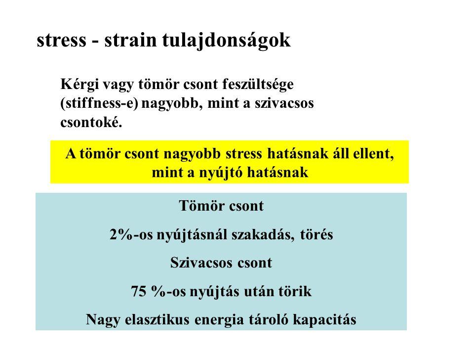 stress - strain tulajdonságok