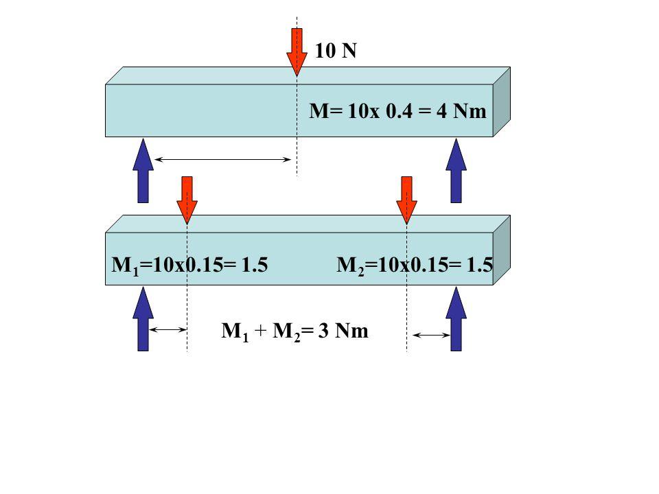 10 N M= 10x 0.4 = 4 Nm M1=10x0.15= 1.5 M2=10x0.15= 1.5 M1 + M2= 3 Nm