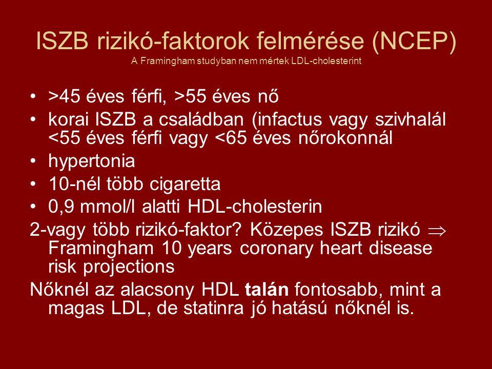 ISZB rizikó-faktorok felmérése (NCEP) A Framingham studyban nem mértek LDL-cholesterint