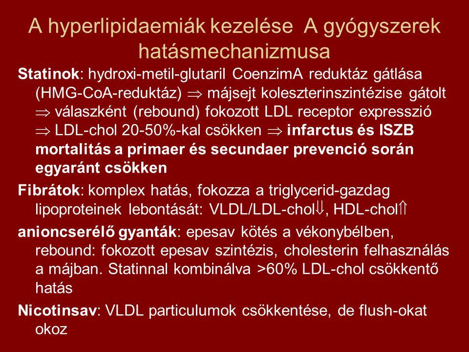 A hyperlipidaemiák kezelése A gyógyszerek hatásmechanizmusa