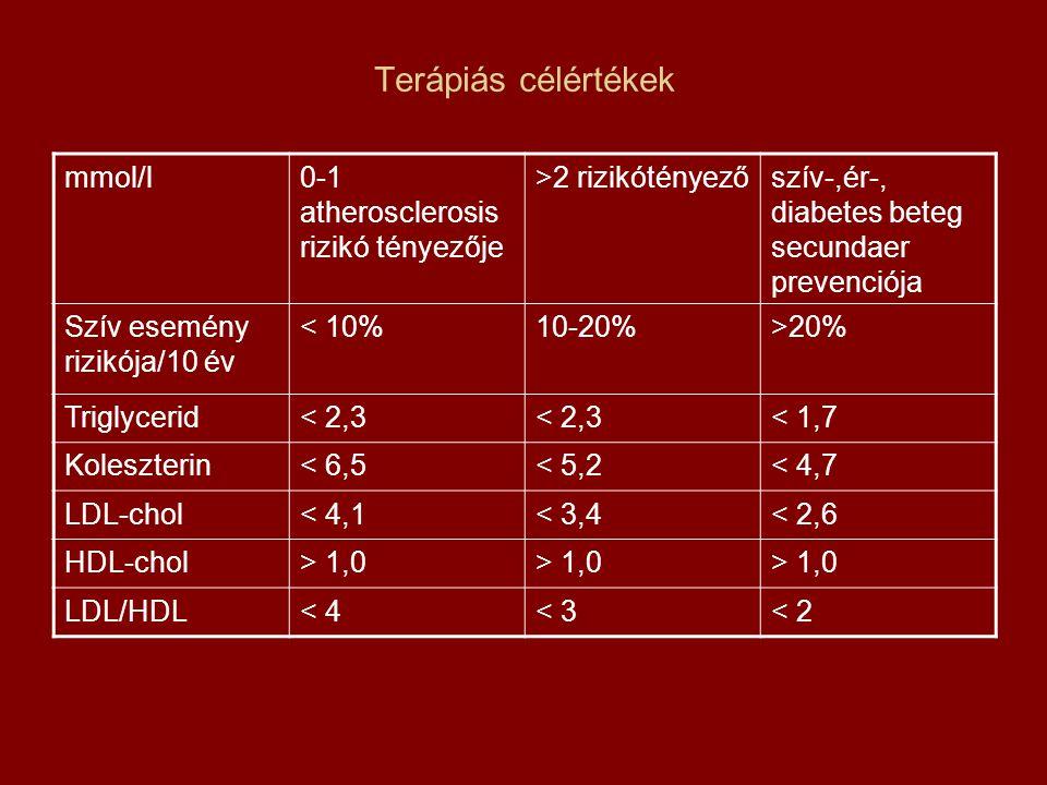 Terápiás célértékek mmol/l 0-1 atherosclerosis rizikó tényezője