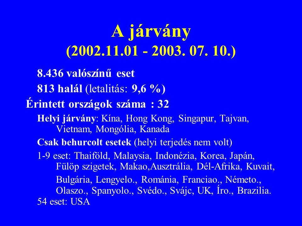 A járvány (2002.11.01 - 2003. 07. 10.) 8.436 valószínű eset