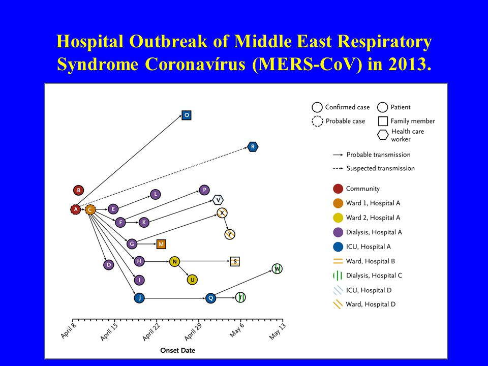 Hospital Outbreak of Middle East Respiratory Syndrome Coronavírus (MERS-CoV) in 2013. Assiri A et al: NEJM June 19, 2013