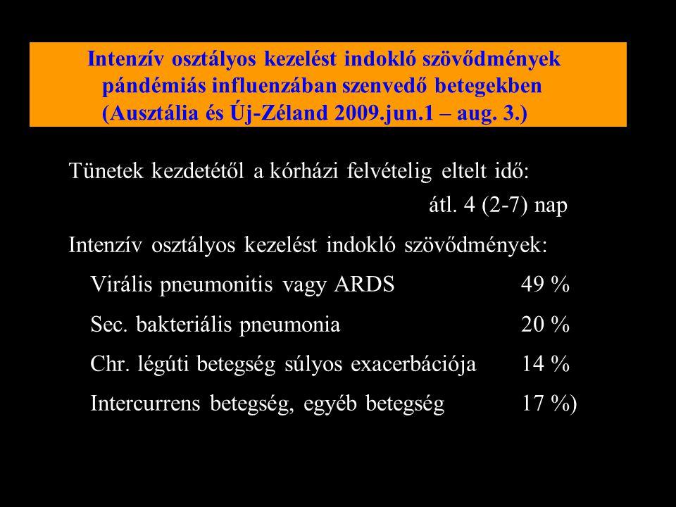 Tünetek kezdetétől a kórházi felvételig eltelt idő: átl. 4 (2-7) nap