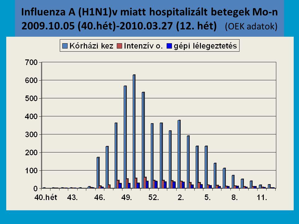 Influenza A (H1N1)v miatt hospitalizált betegek Mo-n 2009. 10. 05 (40