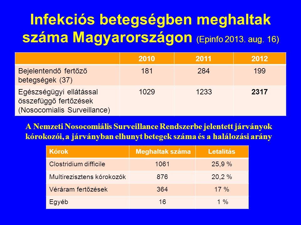 Infekciós betegségben meghaltak száma Magyarországon (Epinfo 2013. aug