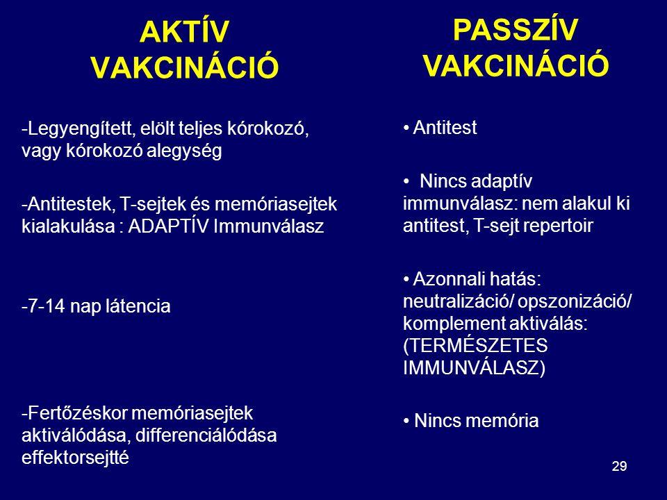 AKTÍV VAKCINÁCIÓ PASSZÍV VAKCINÁCIÓ