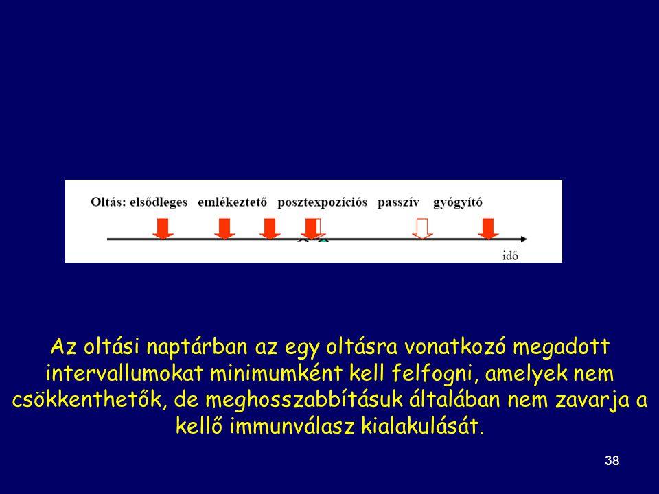 Az oltási naptárban az egy oltásra vonatkozó megadott intervallumokat minimumként kell felfogni, amelyek nem csökkenthetők, de meghosszabbításuk általában nem zavarja a kellő immunválasz kialakulását.