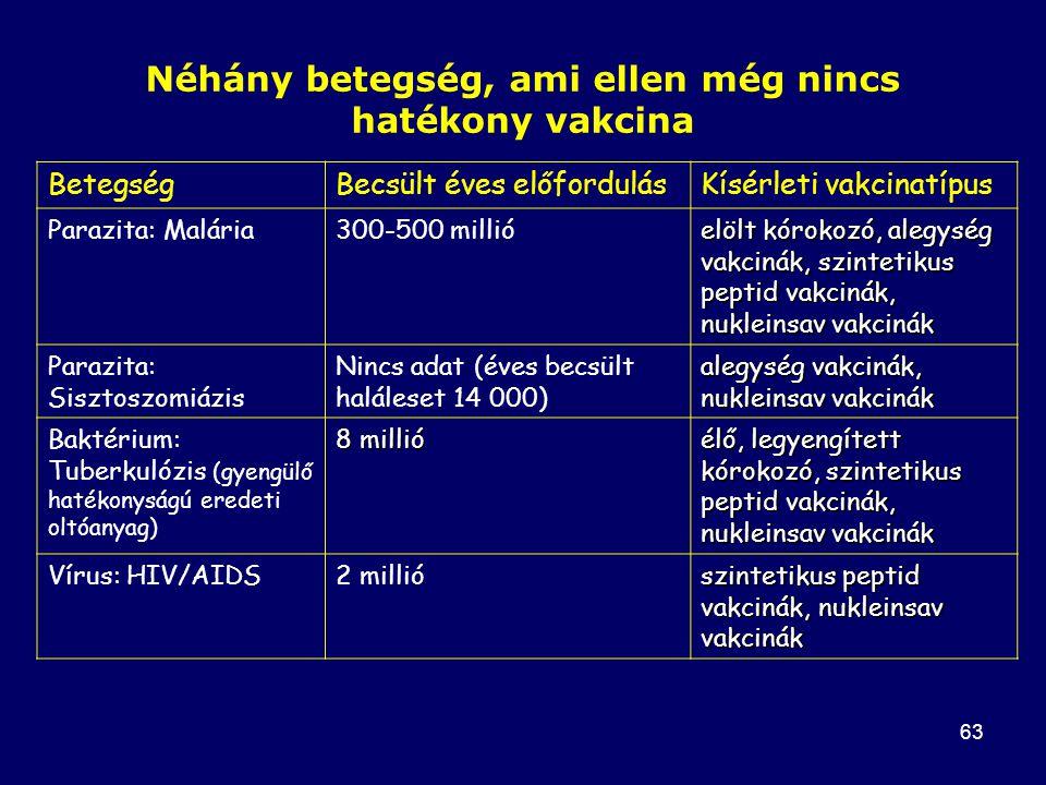 Néhány betegség, ami ellen még nincs hatékony vakcina