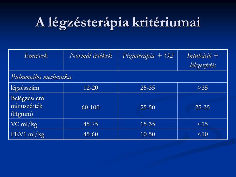 A légzésterápia kritériumai