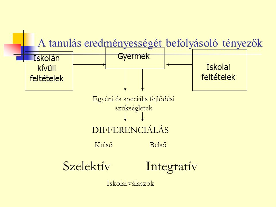 A tanulás eredményességét befolyásoló tényezők