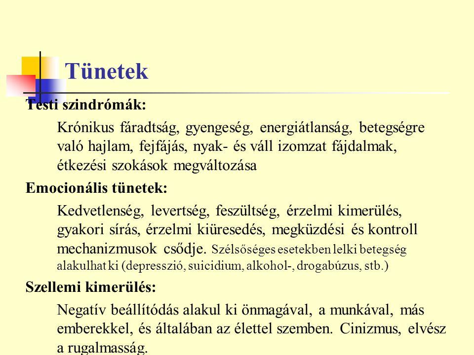 Tünetek Testi szindrómák:
