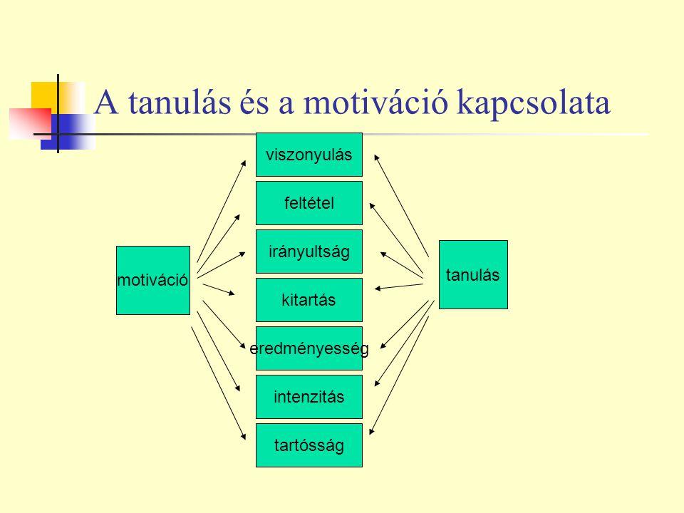 A tanulás és a motiváció kapcsolata