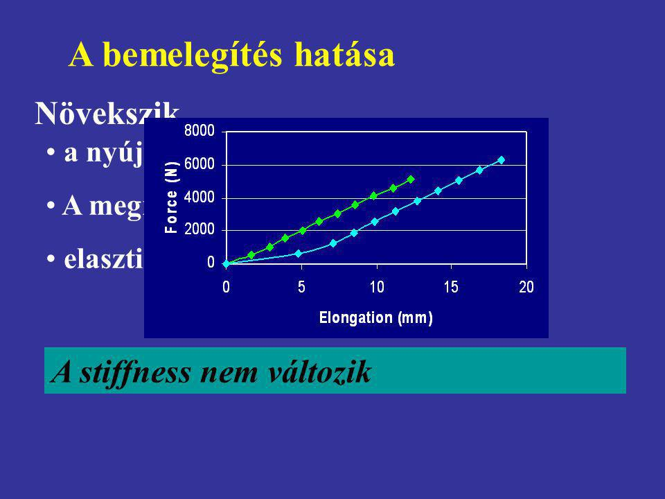 A bemelegítés hatása Növekszik A stiffness nem változik