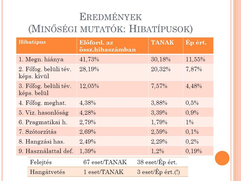 Eredmények (Minőségi mutatók: Hibatípusok)