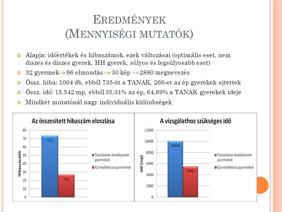 Eredmények (Mennyiségi mutatók)