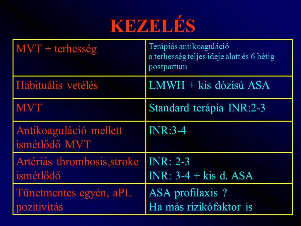 KEZELÉS MVT + terhesség Habituális vetélés LMWH + kis dózisú ASA MVT