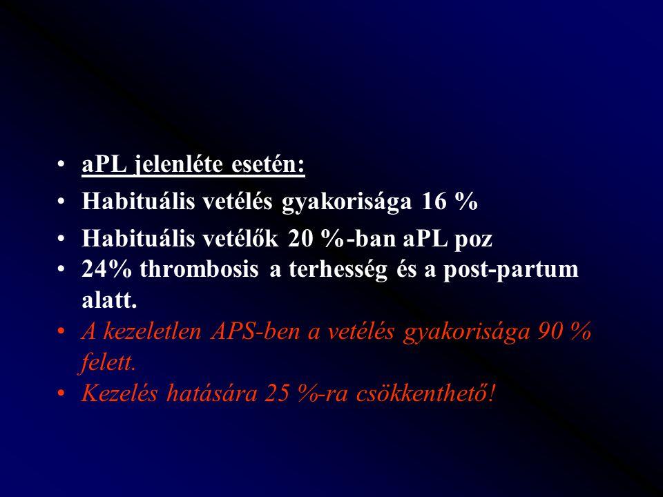 aPL jelenléte esetén: Habituális vetélés gyakorisága 16 % Habituális vetélők 20 %-ban aPL poz. 24% thrombosis a terhesség és a post-partum alatt.