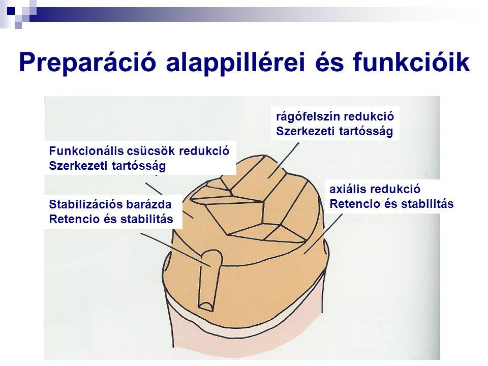 Preparáció alappillérei és funkcióik