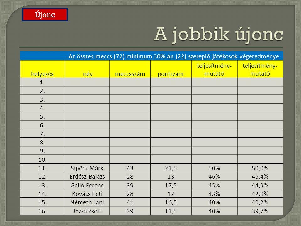 A jobbik újonc Újonc. Az összes meccs (72) minimum 30%-án (22) szereplő játékosok végeredménye. helyezés.