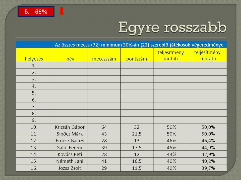 Egyre rosszabb 5. 56% Az összes meccs (72) minimum 30%-án (22) szereplő játékosok végeredménye.