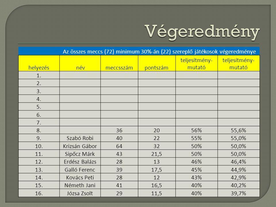 Végeredmény Az összes meccs (72) minimum 30%-án (22) szereplő játékosok végeredménye. helyezés. név.