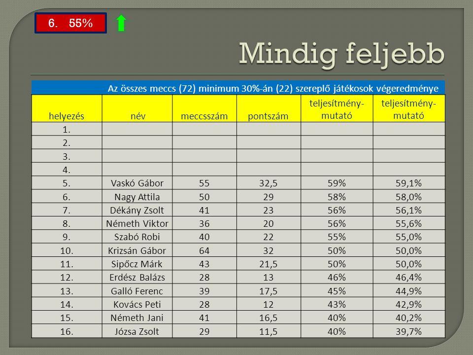 Mindig feljebb 6. 55% Az összes meccs (72) minimum 30%-án (22) szereplő játékosok végeredménye.